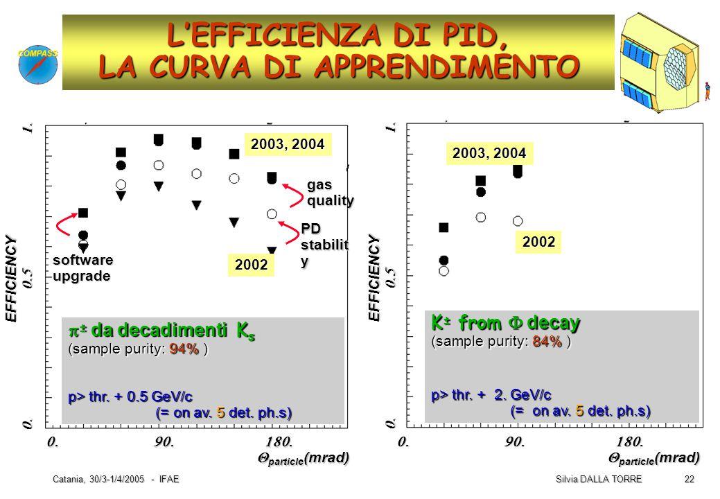 22 Silvia DALLA TORRE Catania, 30/3-1/4/2005 - IFAE K ± from  decay (sample purity: 84% ) p> thr. + 2. GeV/c (= on av. 5 det. ph.s) (= on av. 5 det.