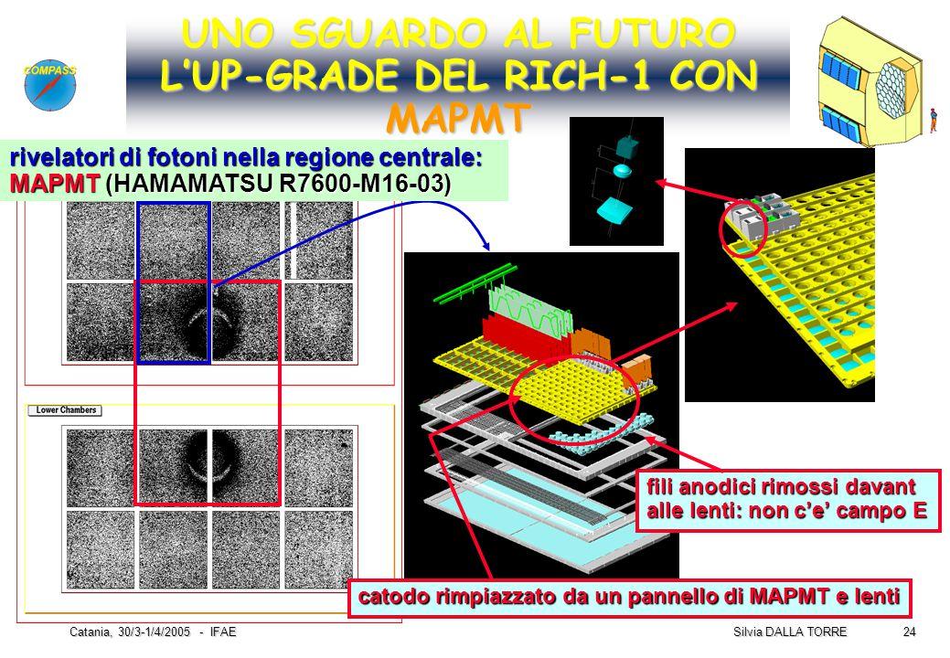 24 Silvia DALLA TORRE Catania, 30/3-1/4/2005 - IFAE UNO SGUARDO AL FUTURO L'UP-GRADE DEL RICH-1 CON MAPMT catodo rimpiazzato da un pannello di MAPMT e