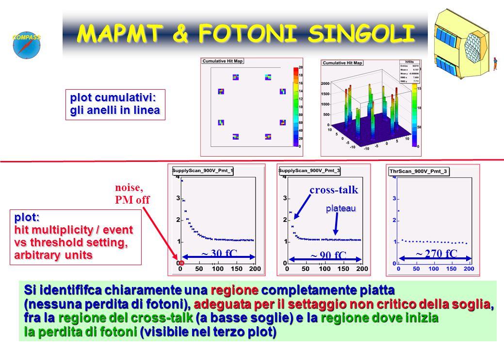 25 Silvia DALLA TORRE Catania, 30/3-1/4/2005 - IFAE Si identififca chiaramente una regione completamente piatta (nessuna perdita di fotoni), adeguata