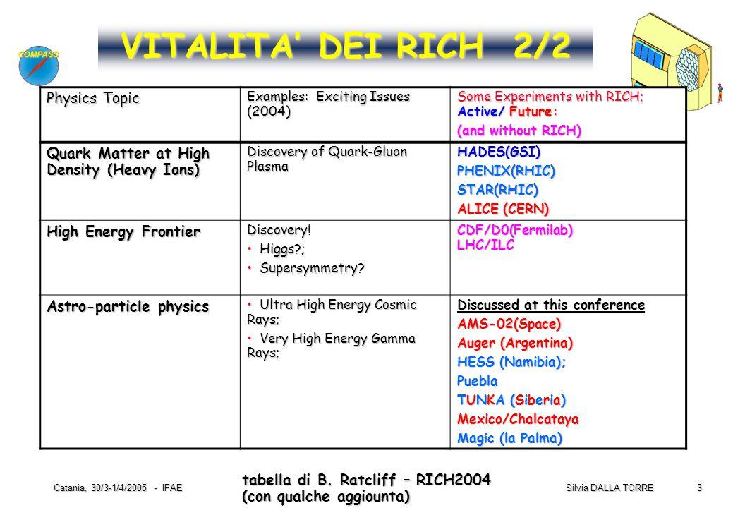 3 Silvia DALLA TORRE Catania, 30/3-1/4/2005 - IFAE tabella di B. Ratcliff – RICH2004 (con qualche aggiounta) VITALITA' DEI RICH 2/2 Physics Topic Exam