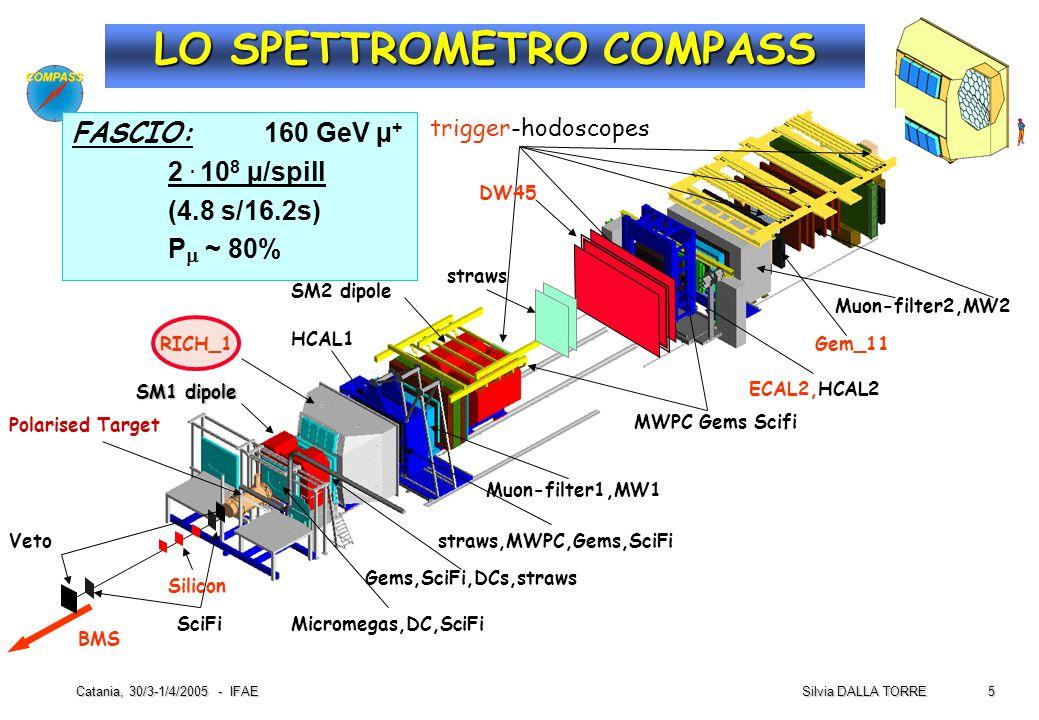 26 Silvia DALLA TORRE Catania, 30/3-1/4/2005 - IFAE CONCLUDENDO  Il RICH-1 di COMPASS e' pienamente operativo  ha raggiunto il plateau delle prestazioni nel 2003  Il RICH-1  progettato a meta' degli anni 90  parametri di disegno severi concernenti  le dimensioni trasversali  le rate (beam, trigger)  RICH VUV di grandi dimensioni con radiatore gassoso  si sono riscontrate limitazioni nell' operare fotocatodi a CsI di grandi dimensioni in ambiente radioattivo  la risoluzione di fotone singolo e' soddisafcente e vicina al valore di disegno  la risoluzione per anello e' limitata dal fondo fisico e dal numero di fotoni rivelati  permette separazione a livello di 2.5  di  / K fino a 40 GeV/c  il rivelatore e' centrale per la fisica di COMPASS (esempio:  G/G)