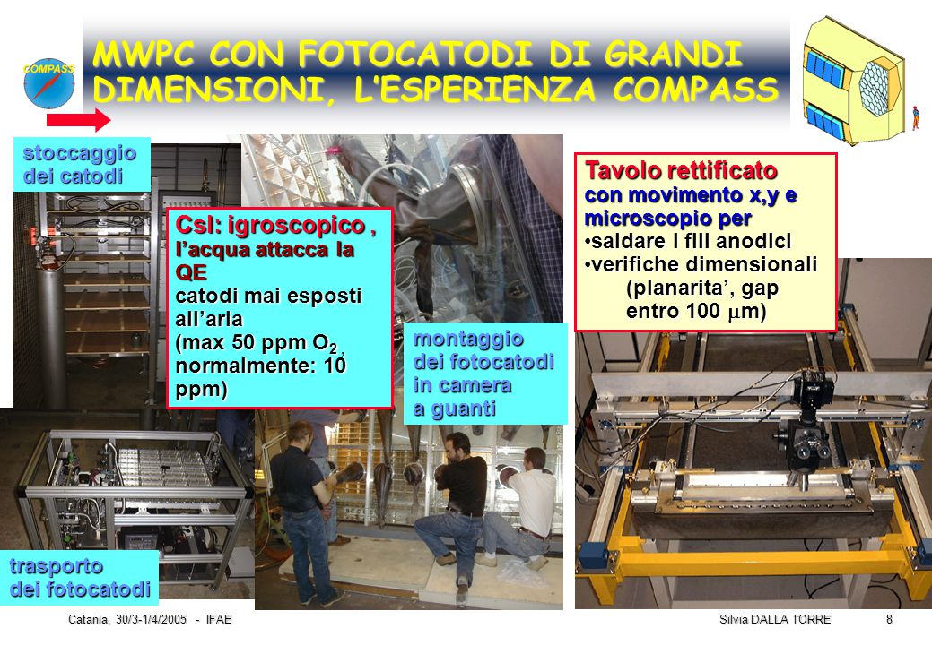 8 Silvia DALLA TORRE Catania, 30/3-1/4/2005 - IFAE stoccaggio dei catodi montaggio dei fotocatodi in camera a guanti trasporto dei fotocatodi MWPC CON
