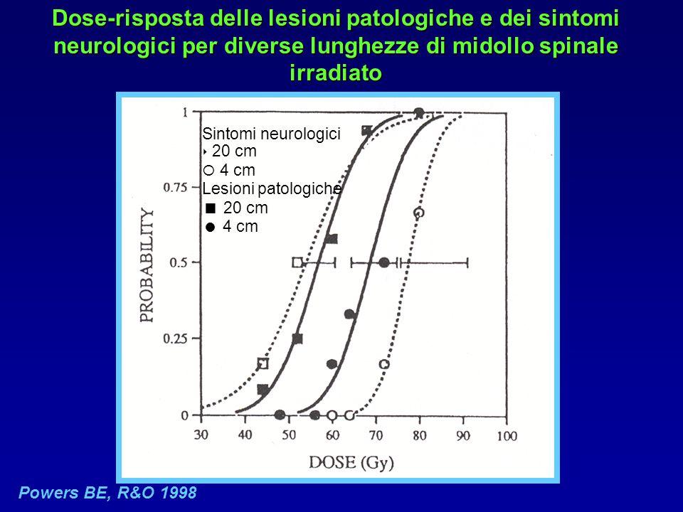 Dose-risposta delle lesioni patologiche e dei sintomi neurologici per diverse lunghezze di midollo spinale irradiato Powers BE, R&O 1998 Sintomi neurologici ‣ 20 cm  4 cm Lesioni patologiche  20 cm  4 cm