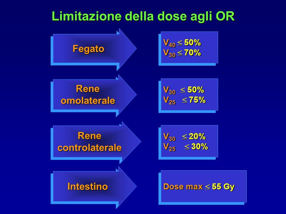 Limitazione della dose agli OR Rene omolaterale Rene controlaterale FegatoFegato IntestinoIntestino V 40  50% V 30  70% V 40  50% V 30  70% V 30  50% V 25  75% V 30  50% V 25  75% V 30  20% V 25  30% V 30  20% V 25  30% Dose max  55 Gy