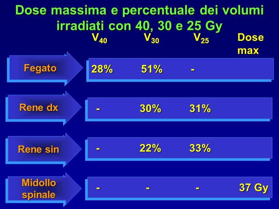 Dose massima e percentuale dei volumi irradiati con 40, 30 e 25 Gy Rene dx Rene sin Midollo spinale -30%31% -30%31% -22%33% -22%33% - - -37 Gy - - -37 Gy FegatoFegato 28%51%- V 40 V 30 V 25 Dose max
