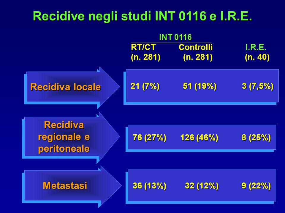 Recidive negli studi INT 0116 e I.R.E.