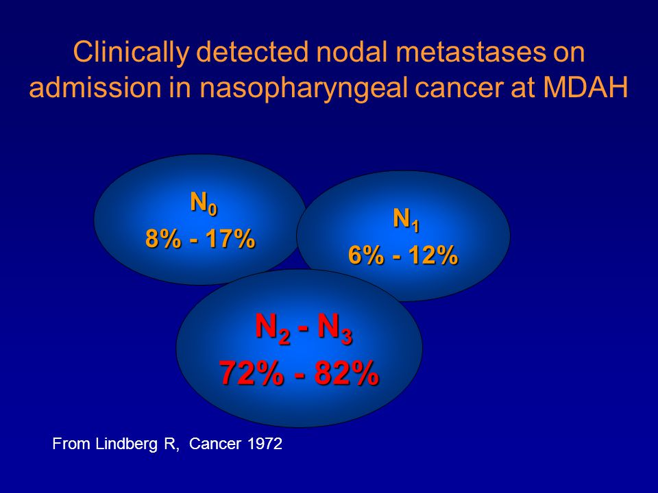 Clinically detected nodal metastases on admission in nasopharyngeal cancer at MDAH N 0 N 0 8% - 17% N 1 N 1 6% - 12% N 2 - N 3 N 2 - N 3 72% - 82% From Lindberg R, Cancer 1972