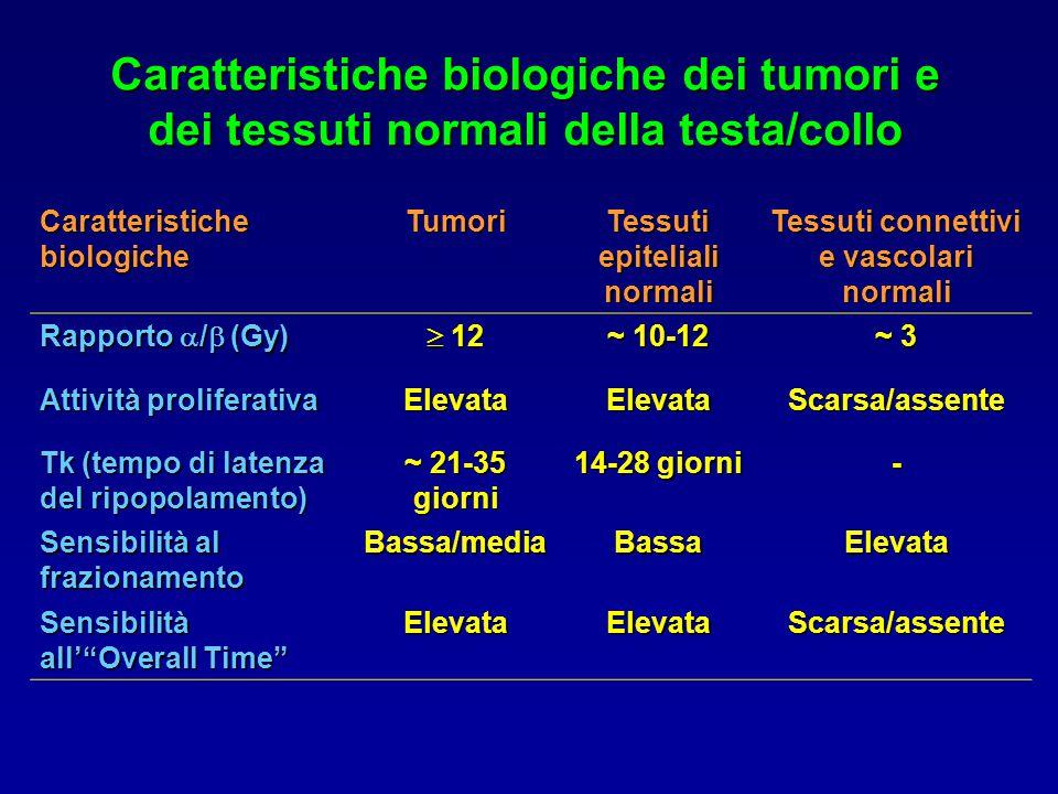Caratteristiche biologiche dei tumori e dei tessuti normali della testa/collo Caratteristiche biologiche Tumori Tessuti epiteliali normali Tessuti connettivi e vascolari normali Rapporto  /  (Gy)  12 ~ 10-12 ~ 3 Attività proliferativa ElevataElevataScarsa/assente Tk (tempo di latenza del ripopolamento) ~ 21-35 giorni 14-28 giorni - Sensibilità al frazionamento Bassa/mediaBassaElevata Sensibilità all' Overall Time ElevataElevataScarsa/assente