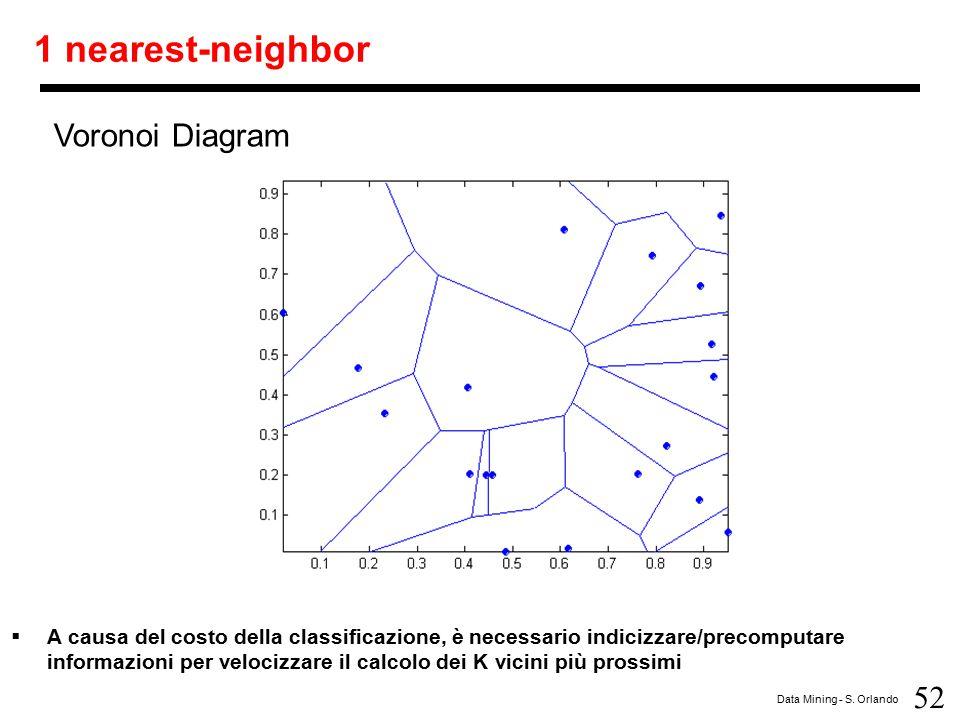 52 Data Mining - S. Orlando 1 nearest-neighbor  A causa del costo della classificazione, è necessario indicizzare/precomputare informazioni per veloc