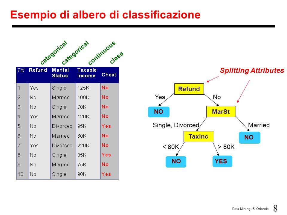 9 Data Mining - S.Orlando Un altro albero di classificazione categorical continuous class MarSt.