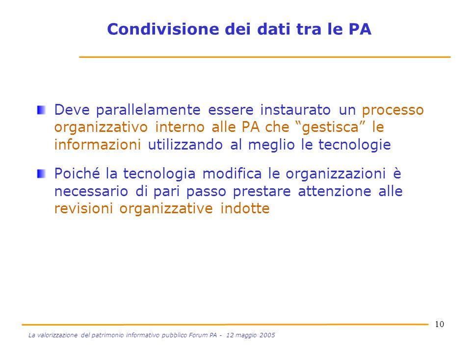 10 La valorizzazione del patrimonio informativo pubblico Forum PA - 12 maggio 2005 Deve parallelamente essere instaurato un processo organizzativo int
