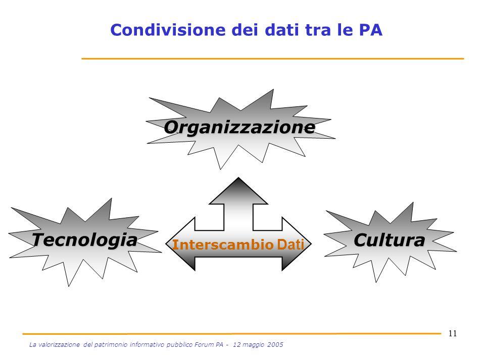 11 La valorizzazione del patrimonio informativo pubblico Forum PA - 12 maggio 2005 Cultura Tecnologia Organizzazione Interscambio Dati Condivisione de
