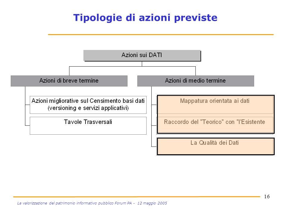 La valorizzazione del patrimonio informativo pubblico Forum PA - 12 maggio 2005 Tipologie di azioni previste