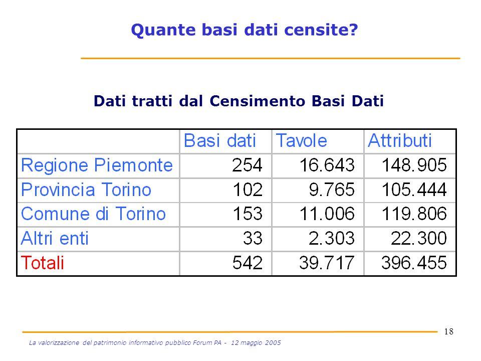 18 La valorizzazione del patrimonio informativo pubblico Forum PA - 12 maggio 2005 Dati tratti dal Censimento Basi Dati Quante basi dati censite?