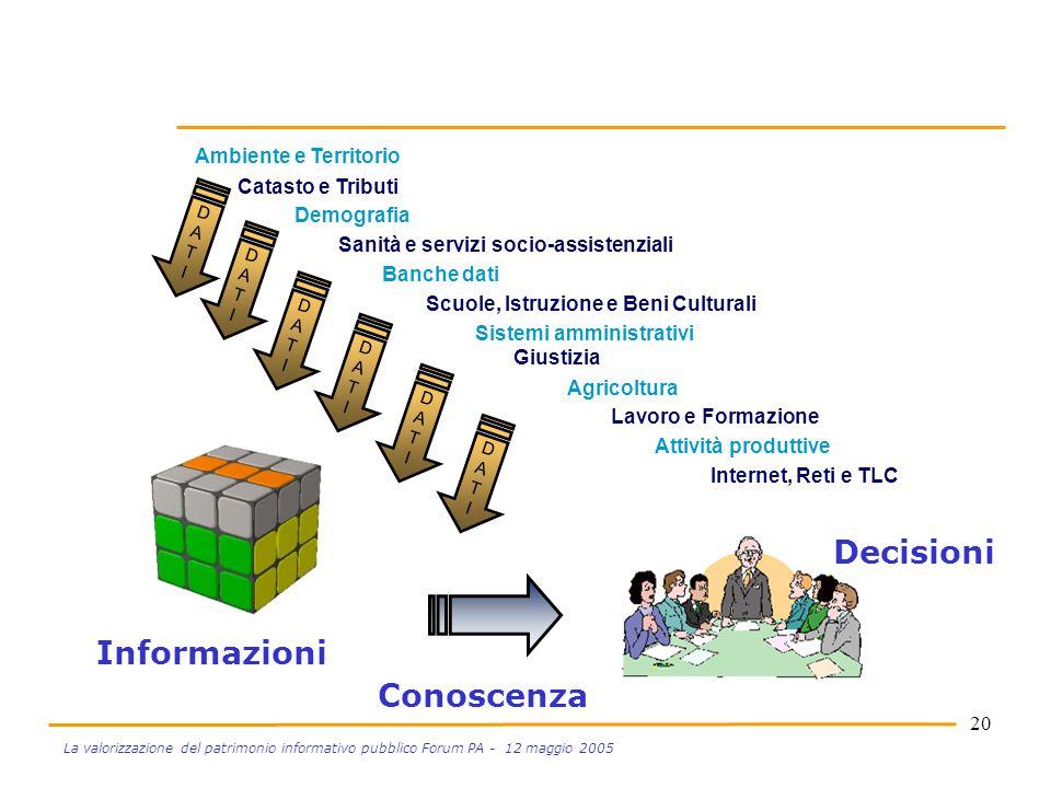 20 La valorizzazione del patrimonio informativo pubblico Forum PA - 12 maggio 2005 Dati -> Conoscenze -> Decisioni Ambiente e Territorio Catasto e Tri