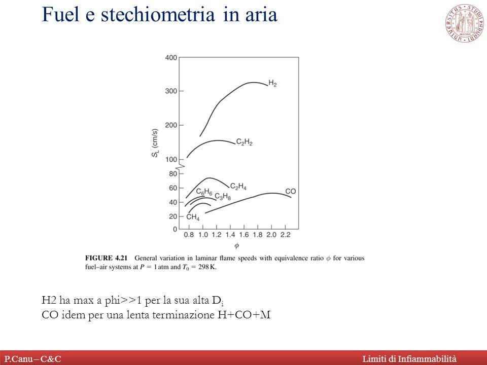 P.Canu – C&CLimiti di Infiammabilità Fuel e stechiometria in aria H2 ha max a phi>>1 per la sua alta D i CO idem per una lenta terminazione H+CO+M