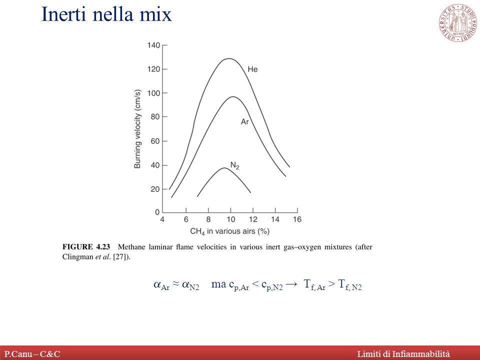 P.Canu – C&CLimiti di Infiammabilità Alcuni valori di L/UFL Spesso: LFL = %stech / 2 UFL = %stech x 3 LFL air ≈ LFL O2 (c p,O2 ≈ c p,N2 ) UFL O2 >> UFL air (T f,O2 >> T g,air )