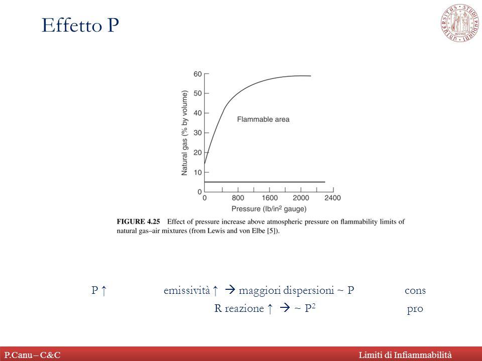 P.Canu – C&CLimiti di Infiammabilità Relazione v u - FB È diretta conseguenza di S L (phi)