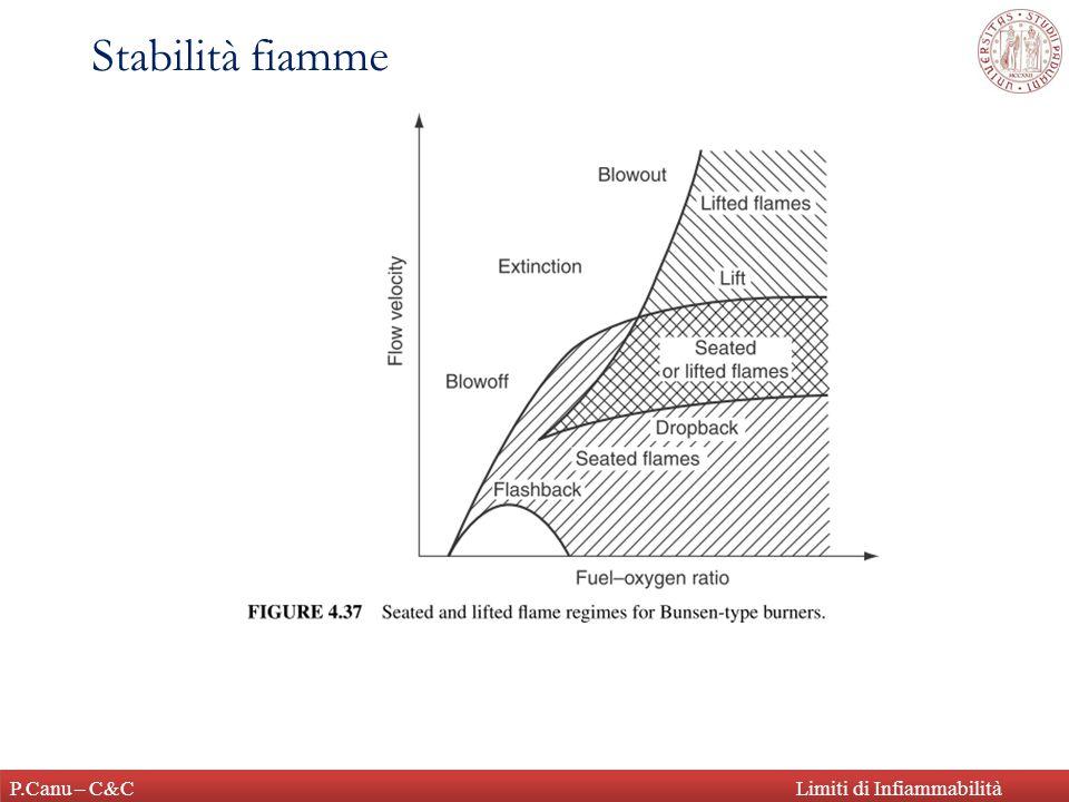 P.Canu – C&CLimiti di Infiammabilità Stabilità fiamme