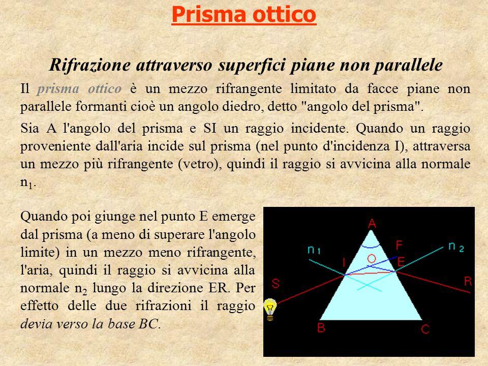 Prisma ottico Rifrazione attraverso superfici piane non parallele Il prisma ottico è un mezzo rifrangente limitato da facce piane non parallele forman