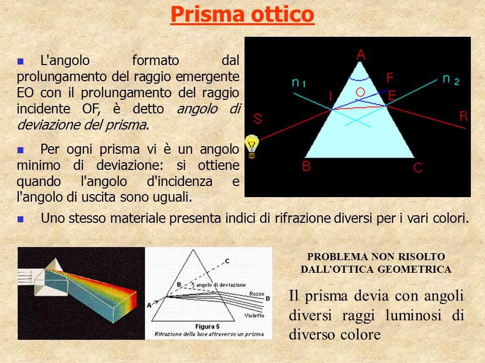Prisma ottico PROBLEMA NON RISOLTO DALL'OTTICA GEOMETRICA Il prisma devia con angoli diversi raggi luminosi di diverso colore L'angolo formato dal pro
