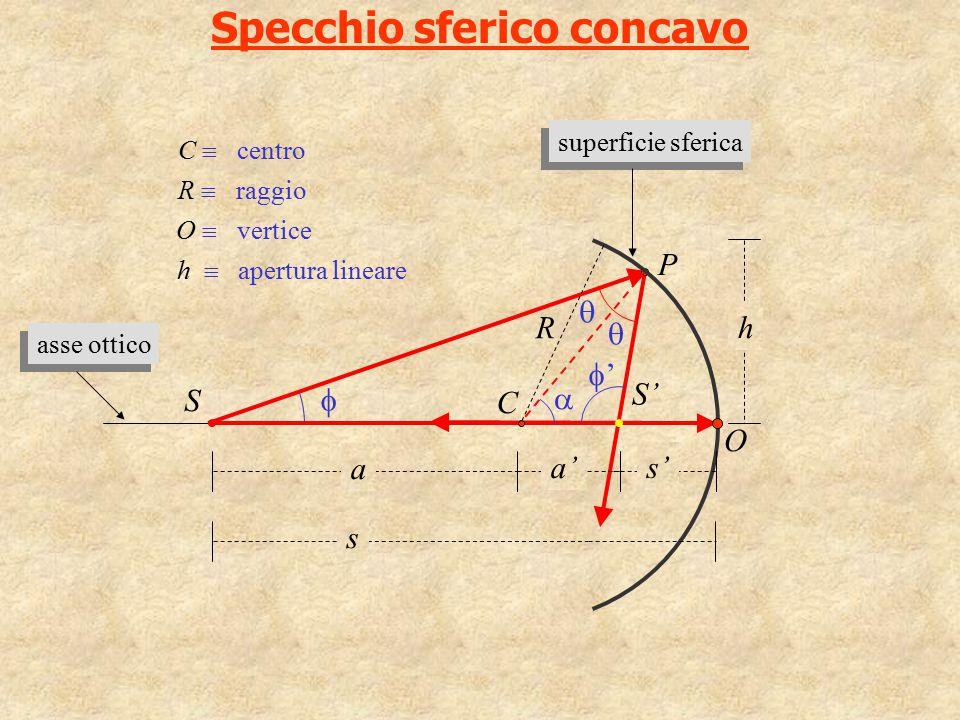 Specchio sferico concavo ''    P  C R O a' s a S h S' C  centro O  vertice h  apertura lineare R  raggio s' asse ottico superficie sferica