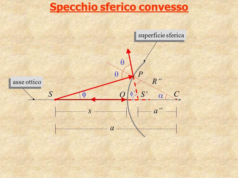 Specchio sferico convesso ''    P  C R'' O a s S S' a'' asse ottico superficie sferica