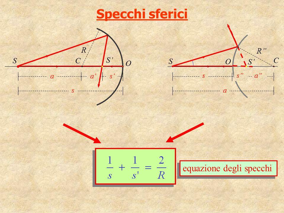 Specchi sferici C R O S S' s' a' a s C R'' O S S' a'' a s s'' equazione degli specchi