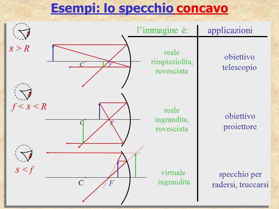 Esempi: lo specchio concavo applicazioni l'immagine è: s > R C F reale rimpicciolita, rovesciata obiettivo telescopio C F virtuale ingrandita specchio