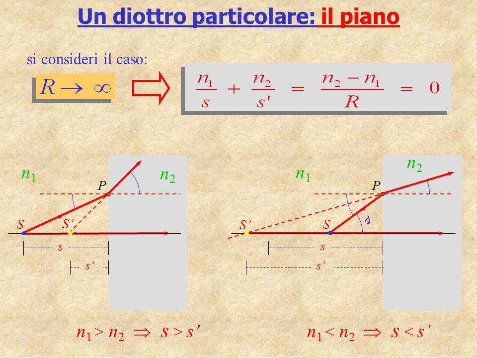 Un diottro particolare: il piano si consideri il caso: S s s' P n1n1 n2n2 S' n 1 > n 2  s > s' S s s' P n1n1 n2n2  S' n 1 < n 2  s < s'