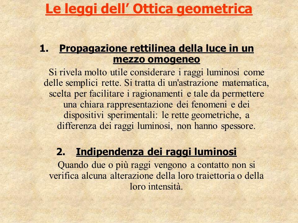 Le leggi dell' Ottica geometrica 1.Propagazione rettilinea della luce in un mezzo omogeneo Si rivela molto utile considerare i raggi luminosi come del