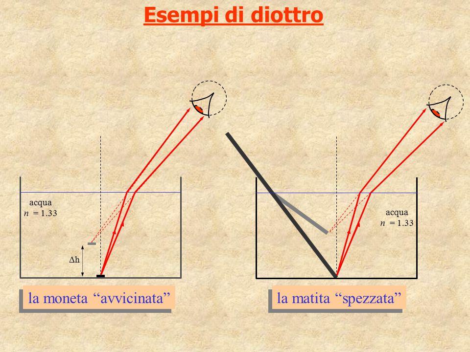 """Esempi di diottro la matita """"spezzata"""" acqua n = 1.33 acqua n = 1.33 hh la moneta """"avvicinata"""""""