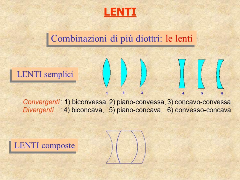 LENTI semplici Combinazioni di più diottri: le lenti LENTI composte Convergenti : 1) biconvessa, 2) piano-convessa, 3) concavo-convessa Divergenti : 4