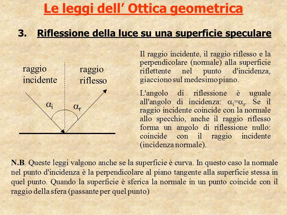 Le leggi dell' Ottica geometrica 3.Riflessione della luce su una superficie speculare N.B. Queste leggi valgono anche se la superficie è curva. In que