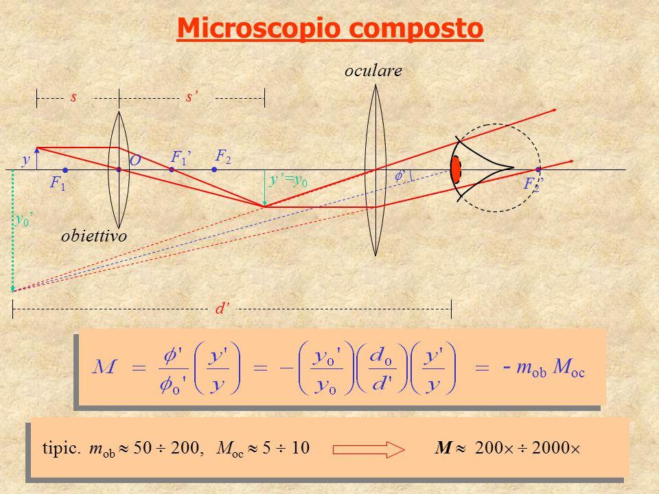Microscopio composto F1F1 F1'F1' O s s' y'=y 0 F2F2 F2'F2' obiettivo oculare y y0'y0' - m ob M oc tipic. m ob  50  200, M oc  5  10 M  200   20