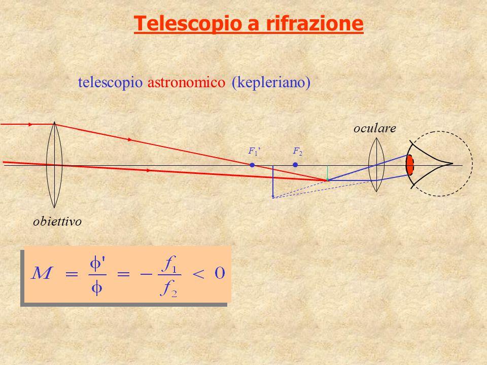 Telescopio a rifrazione F1'F1' obiettivo oculare telescopio astronomico (kepleriano) F2F2
