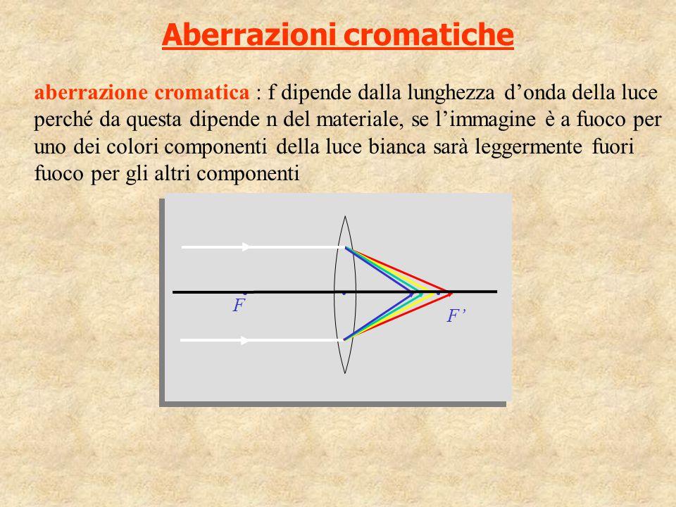 Aberrazioni cromatiche aberrazione cromatica : f dipende dalla lunghezza d'onda della luce perché da questa dipende n del materiale, se l'immagine è a