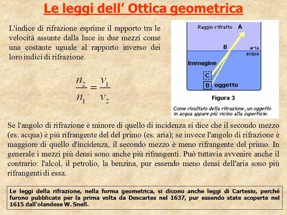 Le leggi dell' Ottica geometrica L'indice di rifrazione esprime il rapporto tra le velocità assunte dalla luce in due mezzi come una costante uguale a