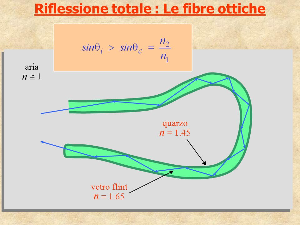 Riflessione totale : Le fibre ottiche aria n  1 vetro flint n = 1.65 quarzo n = 1.45