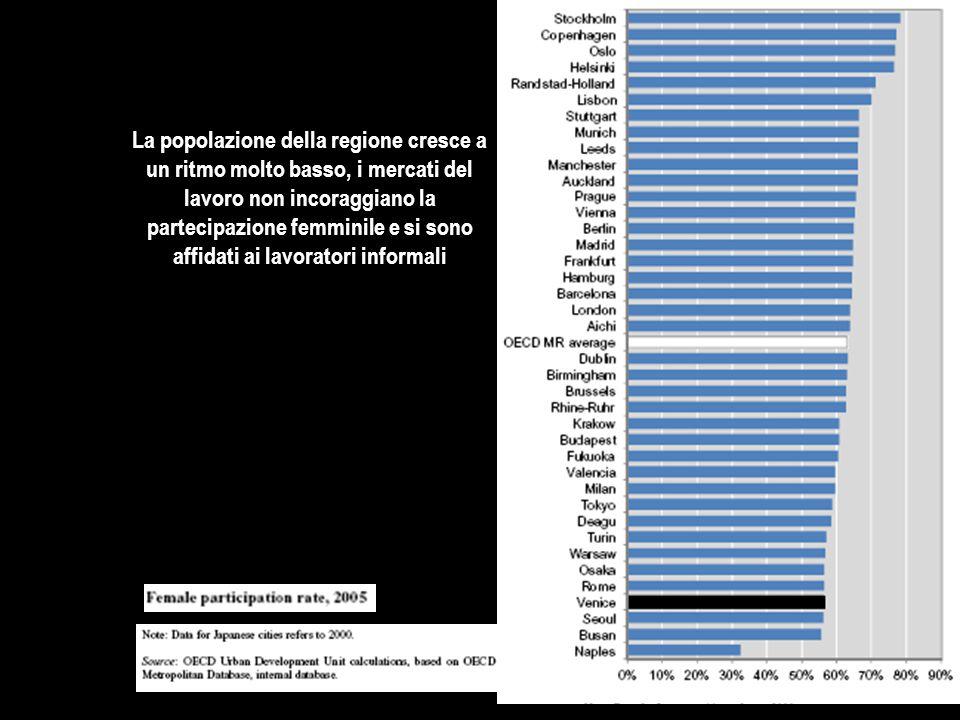 La popolazione della regione cresce a un ritmo molto basso, i mercati del lavoro non incoraggiano la partecipazione femminile e si sono affidati ai lavoratori informali