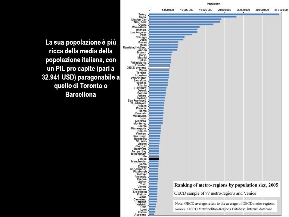 La sua popolazione è più ricca della media della popolazione italiana, con un PIL pro capite (pari a 32.941 USD) paragonabile a quello di Toronto o Barcellona