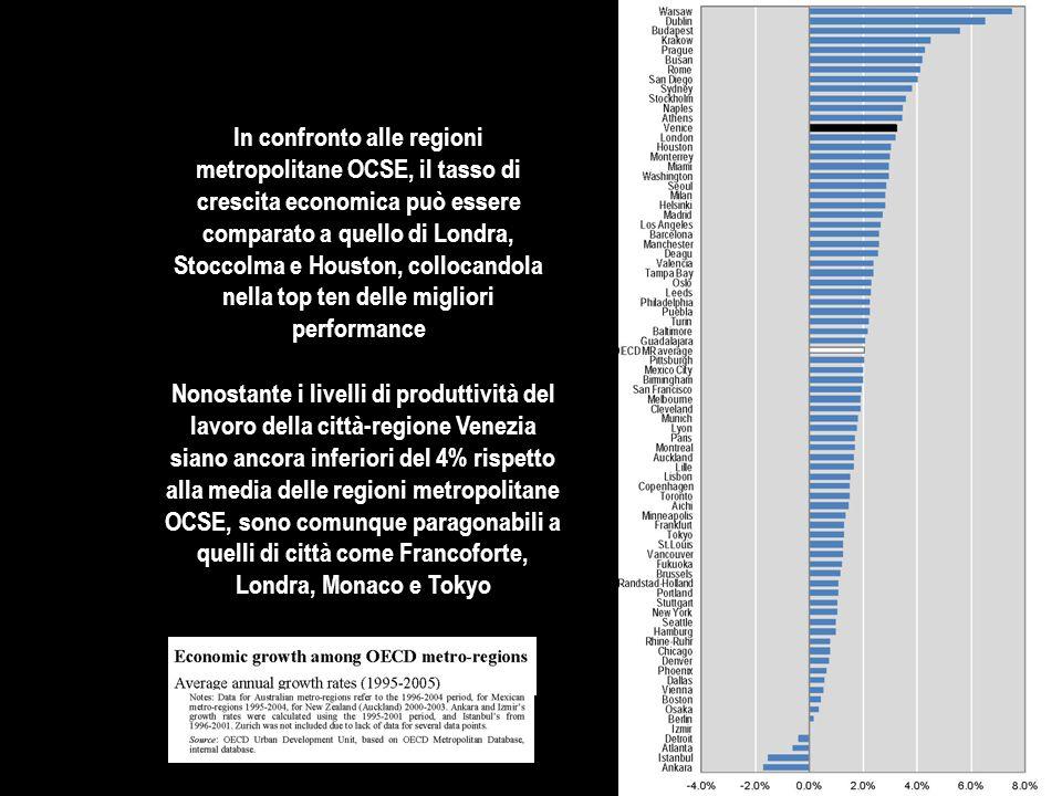 In confronto alle regioni metropolitane OCSE, il tasso di crescita economica può essere comparato a quello di Londra, Stoccolma e Houston, collocandola nella top ten delle migliori performance Nonostante i livelli di produttività del lavoro della città-regione Venezia siano ancora inferiori del 4% rispetto alla media delle regioni metropolitane OCSE, sono comunque paragonabili a quelli di città come Francoforte, Londra, Monaco e Tokyo