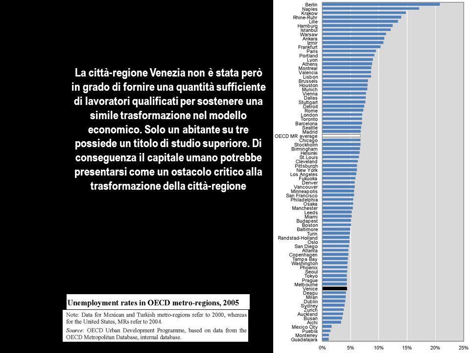 La città-regione Venezia non è stata però in grado di fornire una quantità sufficiente di lavoratori qualificati per sostenere una simile trasformazione nel modello economico.