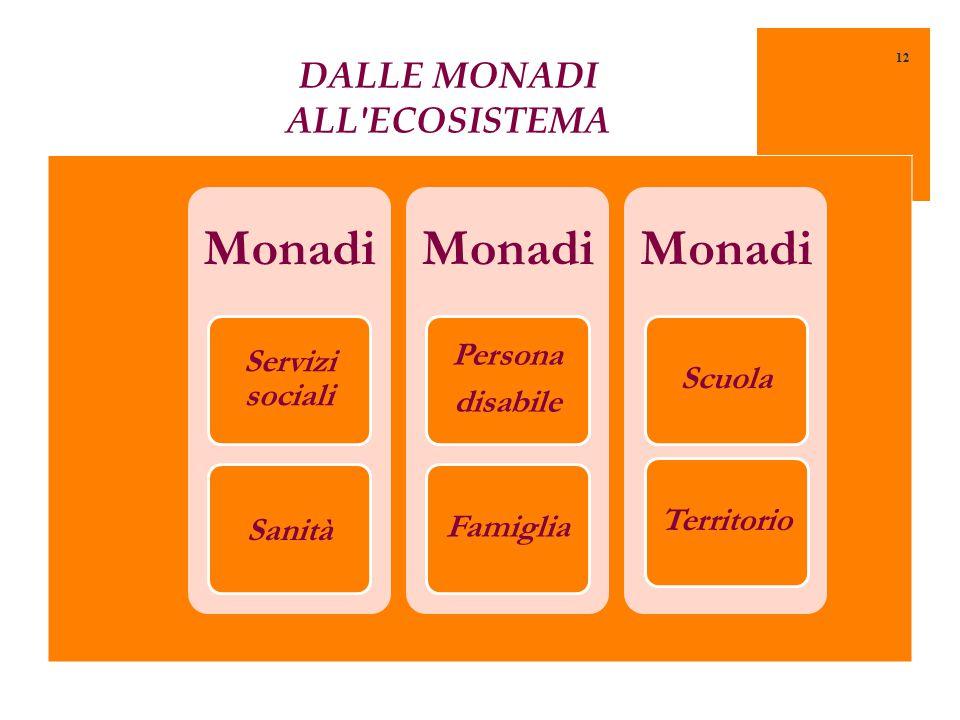 DALLE MONADI ALL ECOSISTEMA Monadi Servizi sociali Sanità Monadi Persona disabile Famiglia Monadi ScuolaTerritorio 12
