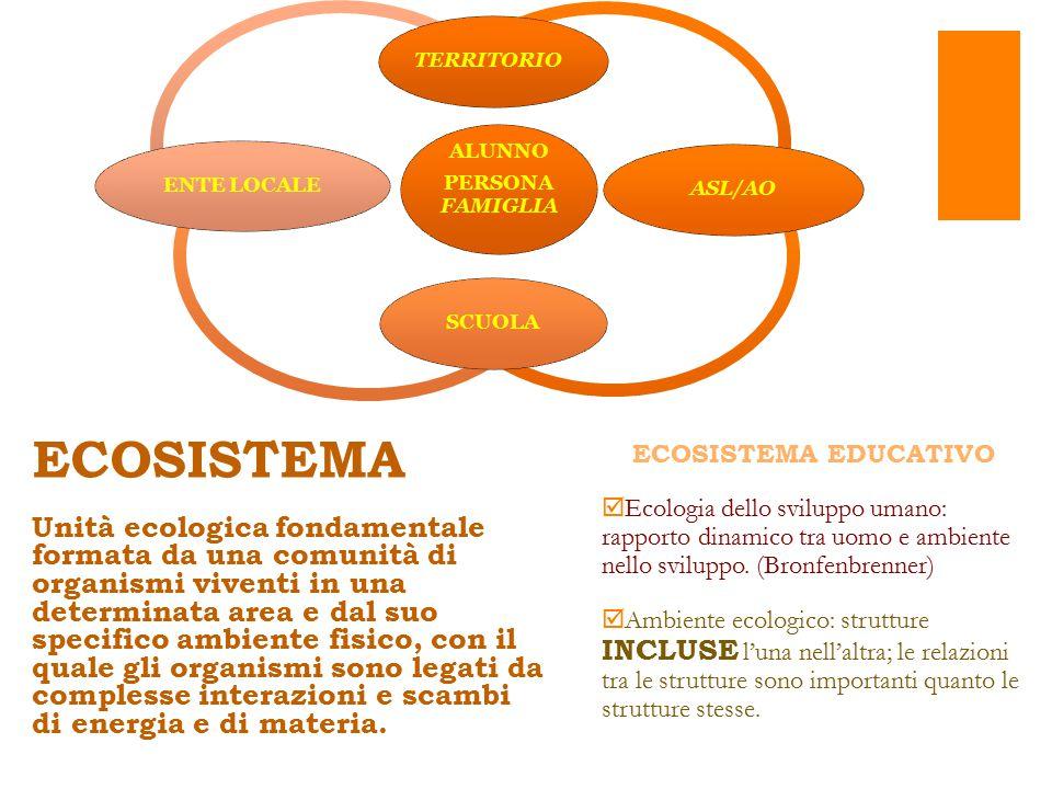 ECOSISTEMA EDUCATIVO  Ecologia dello sviluppo umano: rapporto dinamico tra uomo e ambiente nello sviluppo.