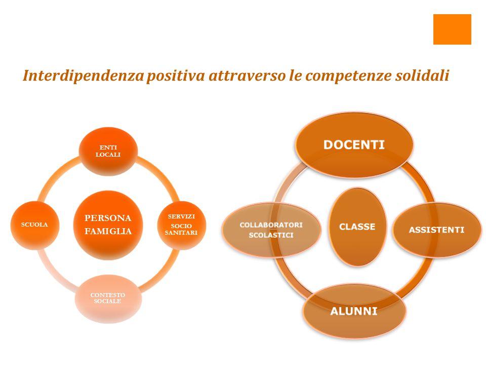 Interdipendenza positiva attraverso le competenze solidali CLASSE DOCENTI ASSISTENTI ALUNNI COLLABORATORI SCOLASTICI PERSONA FAMIGLIA ENTI LOCALI SERVIZI SOCIO SANITARI CONTESTO SOCIALE SCUOLA