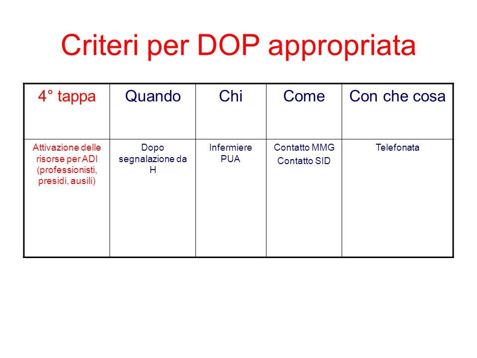 Criteri per DOP appropriata 4° tappaQuandoChiComeCon che cosa Attivazione delle risorse per ADI (professionisti, presidi, ausili) Dopo segnalazione da H Infermiere PUA Contatto MMG Contatto SID Telefonata