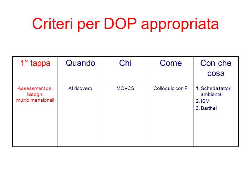 Criteri per DOP appropriata 1° tappaQuandoChiComeCon che cosa Assessment dei bisogni multidimensionali Al ricoveroMO+CSColloquio con F1.Scheda fattori ambientali 2.ISM 3.Barthel