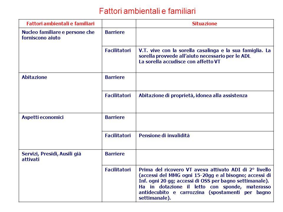 Fattori ambientali e familiari Situazione Nucleo familiare e persone che forniscono aiuto Barriere FacilitatoriV.T.