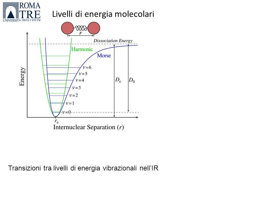 Livelli di energia molecolari Transizioni tra livelli di energia vibrazionali nell'IR